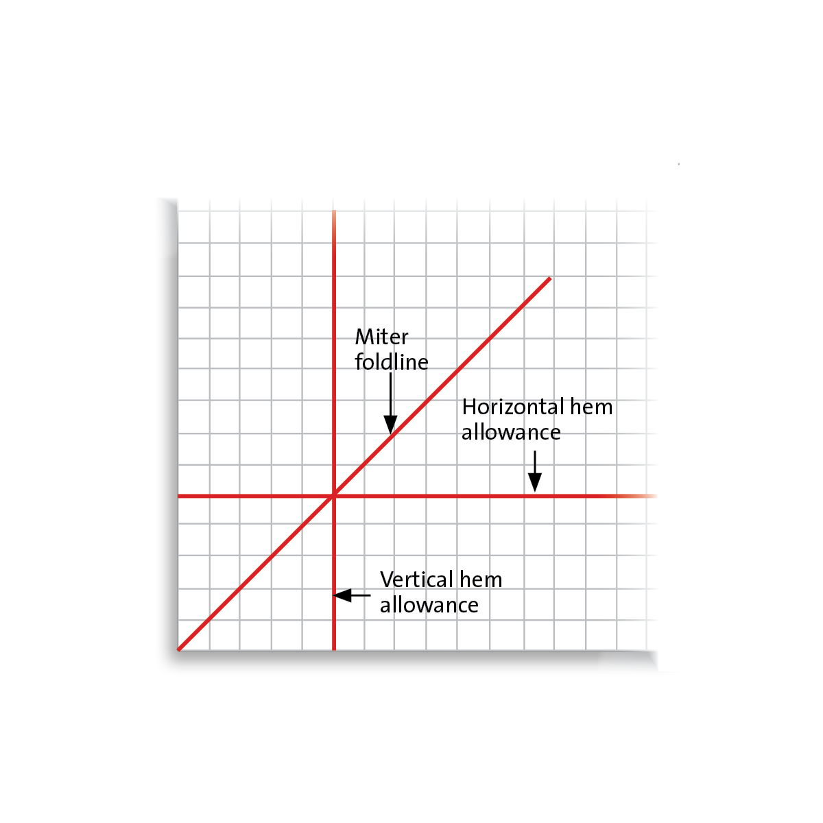 Graph paper illustration showing miter foldline intersecting horizontal hem allowance line and vertical hem allowance line