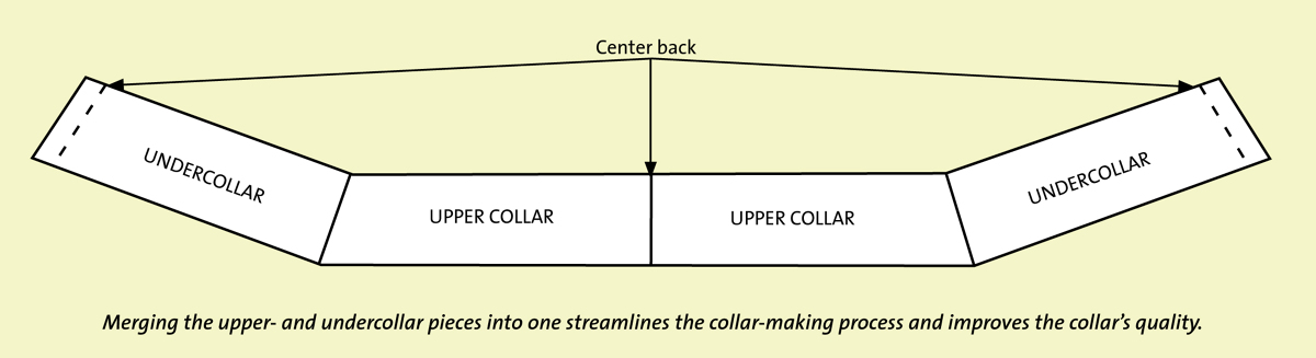 Merging upper- and undercollar