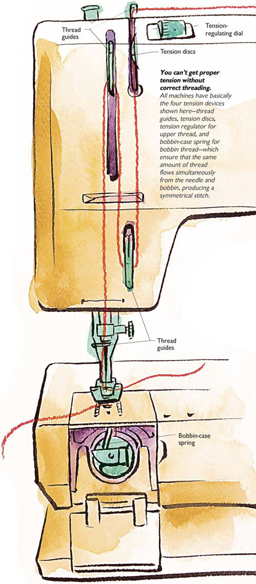 Tension devices and proper threading