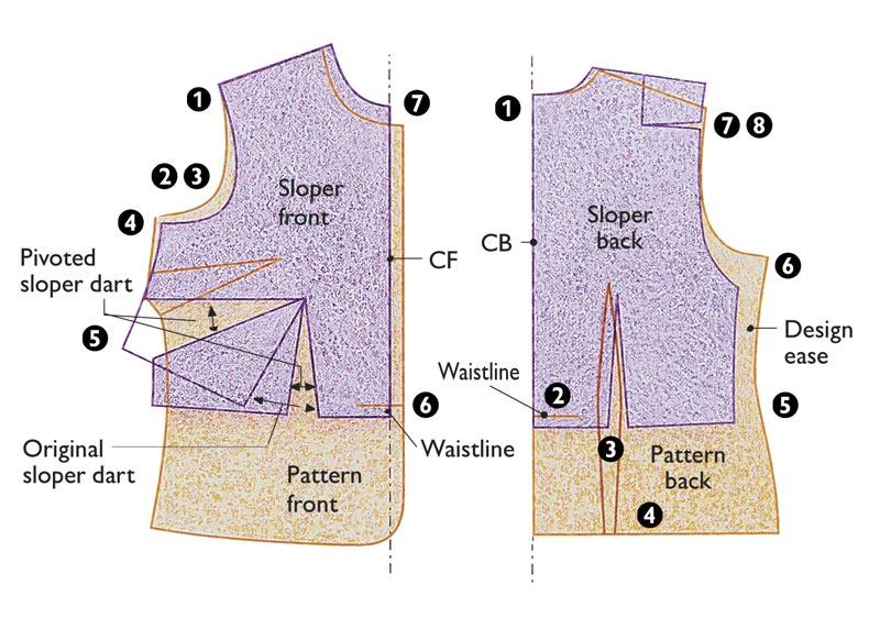 Step 1: Align/assess sloper and pattern