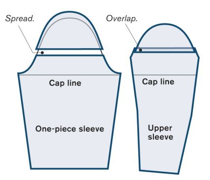 Sleeve cap height