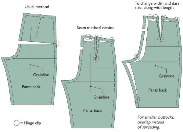Increase length of pants back